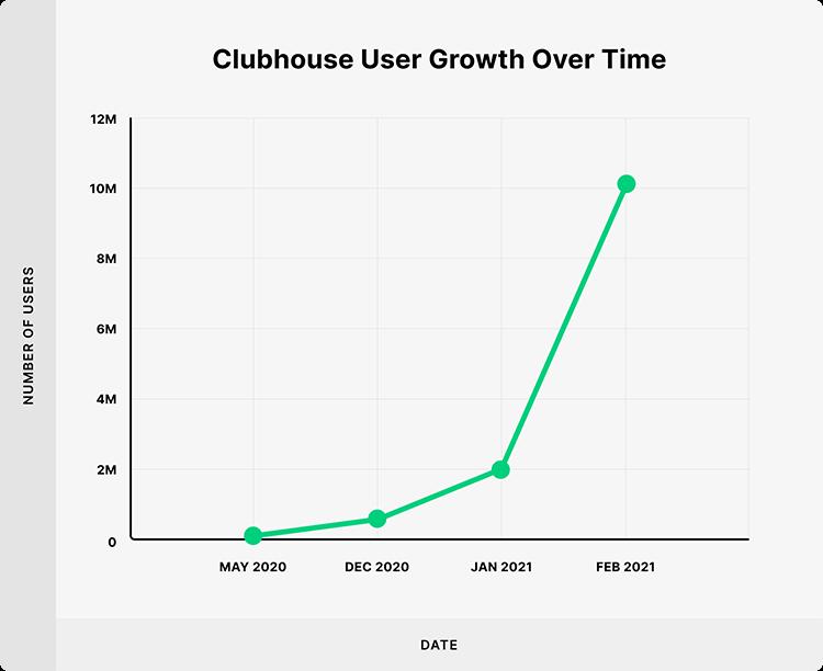 Clubhouse Kullanımı