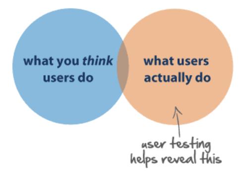 Kullanıcı İhtiyaçları
