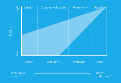 UX Tasarım Süreci