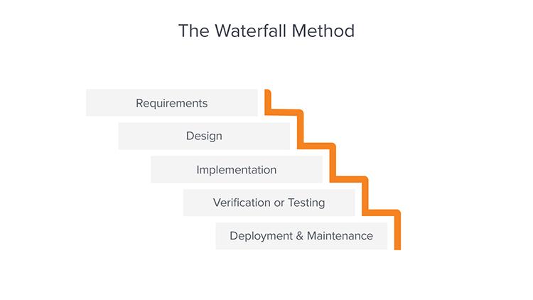 Waterfall Proje Yönetiminin Aşamaları